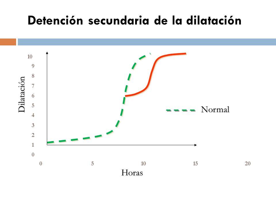Detención secundaria de la dilatación