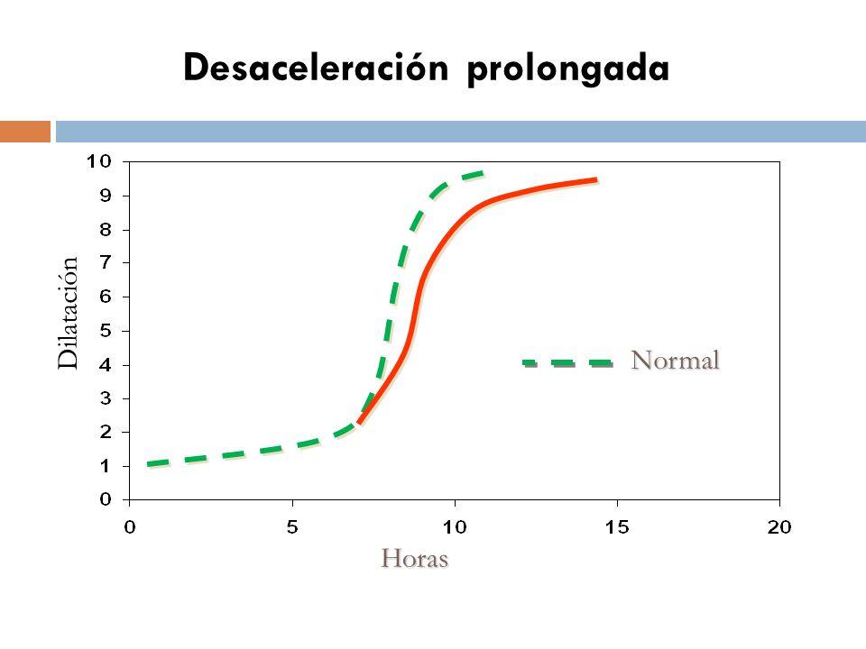 Desaceleración prolongada