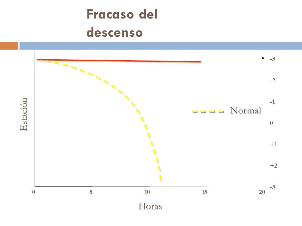 Fracaso del descenso Estación Normal Horas -3 -2 -1 +1 +2 -3 5 10 15