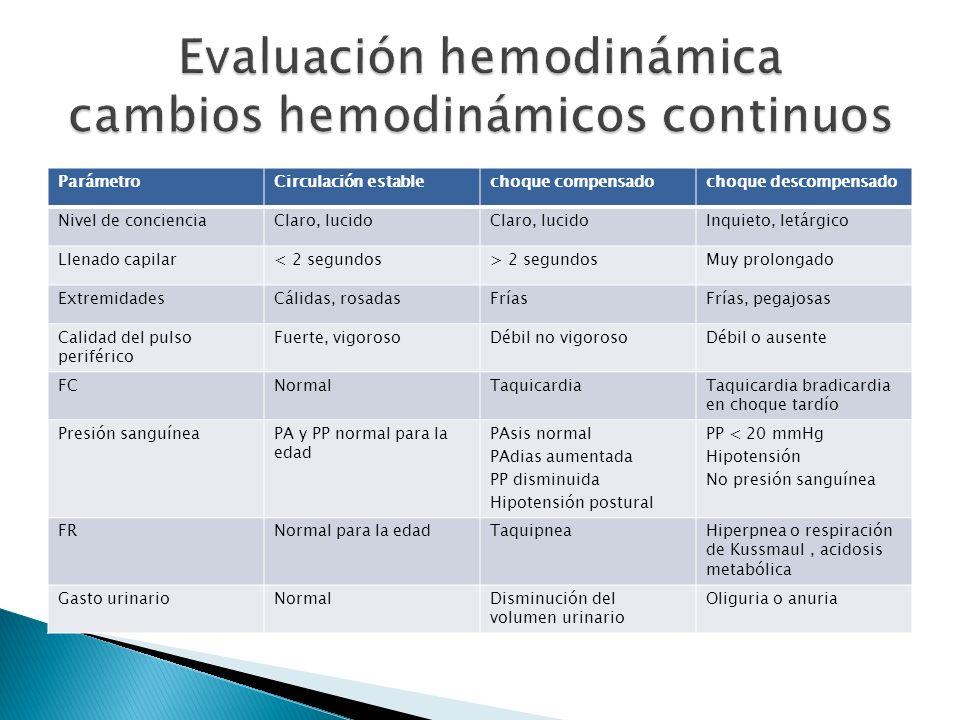 Evaluación hemodinámica cambios hemodinámicos continuos