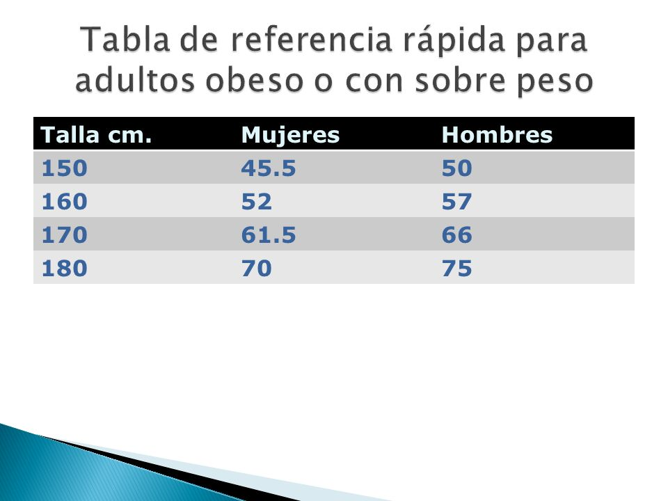 Tabla de referencia rápida para adultos obeso o con sobre peso