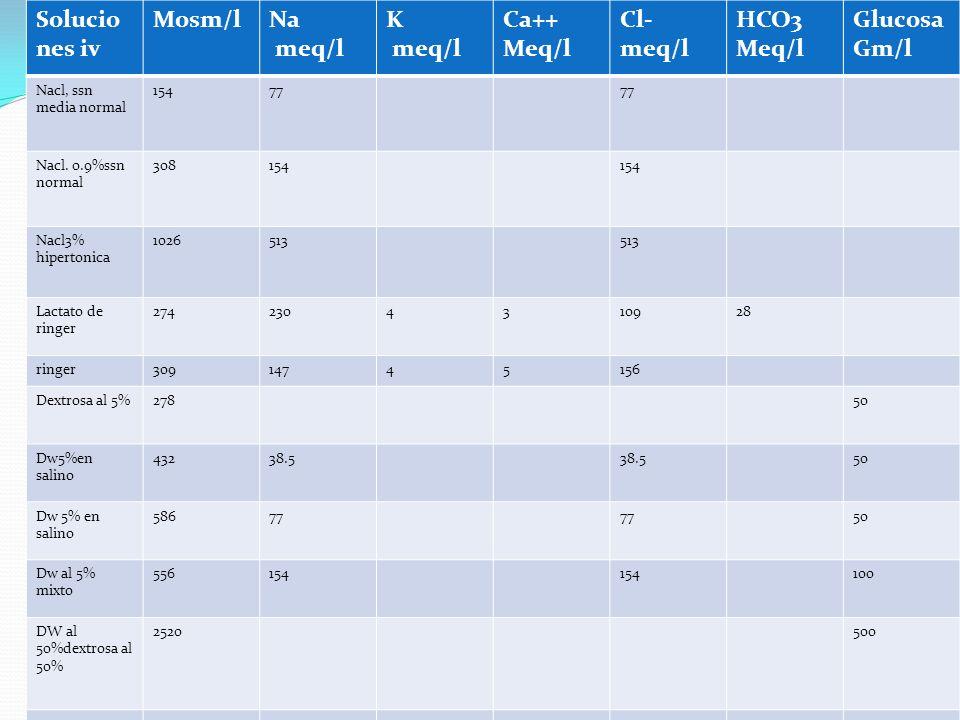 Soluciones iv Mosm/l Na meq/l K Ca++ Meq/l Cl-meq/l HCO3 Glucosa Gm/l
