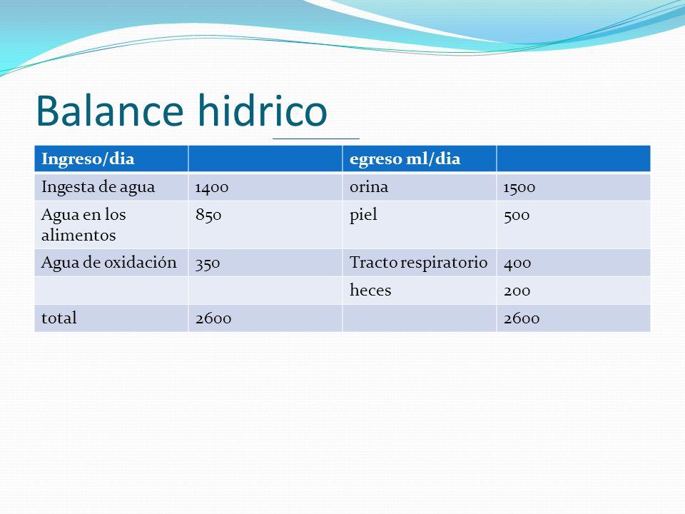 Balance hidrico Ingreso/dia egreso ml/dia Ingesta de agua 1400 orina