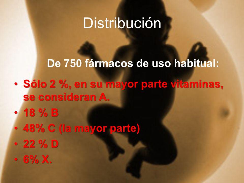 Distribución De 750 fármacos de uso habitual: