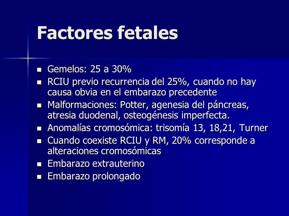 Factores fetales Gemelos: 25 a 30%
