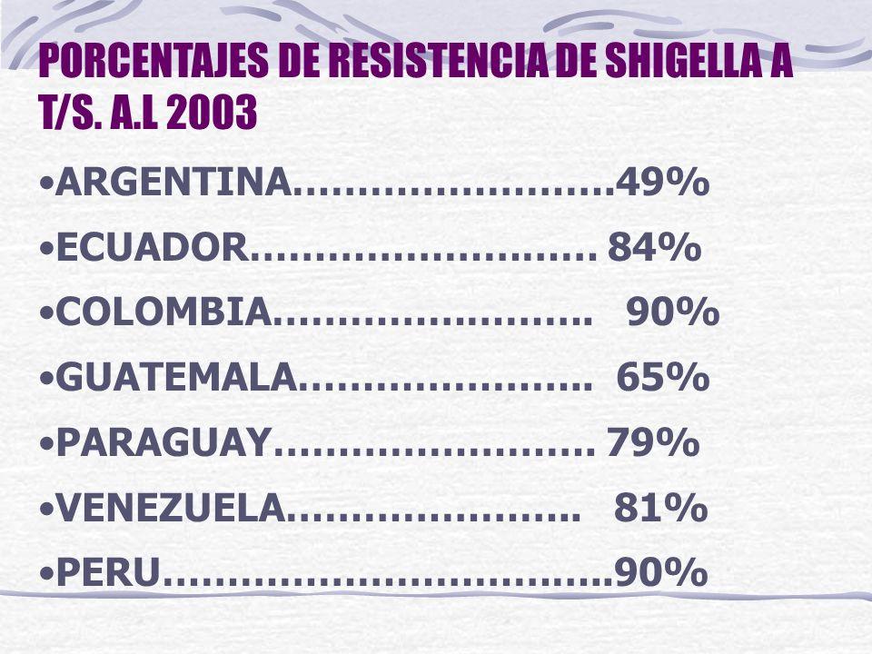 PORCENTAJES DE RESISTENCIA DE SHIGELLA A T/S. A.L 2003