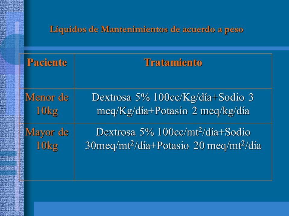Dextrosa 5% 100cc/Kg/día+Sodio 3 meq/Kg/día+Potasio 2 meq/kg/día