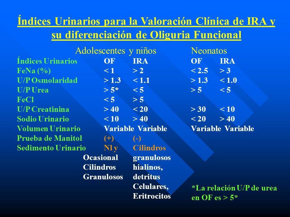 Índices Urinarios para la Valoración Clínica de IRA y su diferenciación de Oliguria Funcional