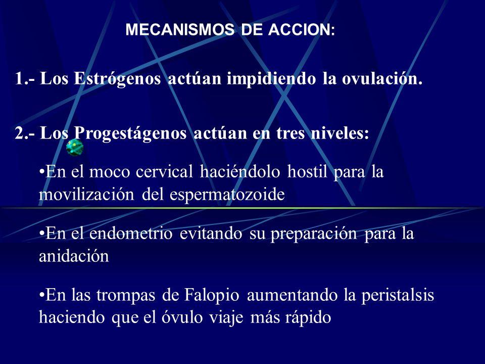 1.- Los Estrógenos actúan impidiendo la ovulación.