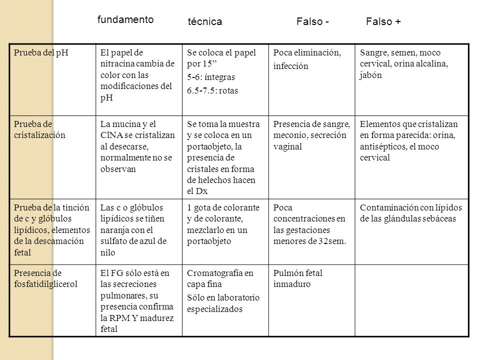 fundamento técnica Falso - Falso + Prueba del pH