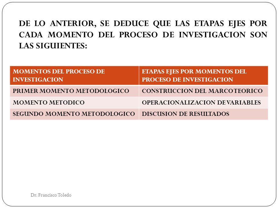 DE LO ANTERIOR, SE DEDUCE QUE LAS ETAPAS EJES POR CADA MOMENTO DEL PROCESO DE INVESTIGACION SON LAS SIGUIENTES: