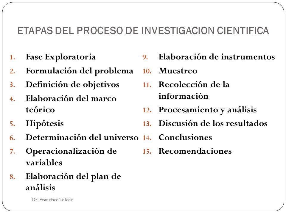 ETAPAS DEL PROCESO DE INVESTIGACION CIENTIFICA