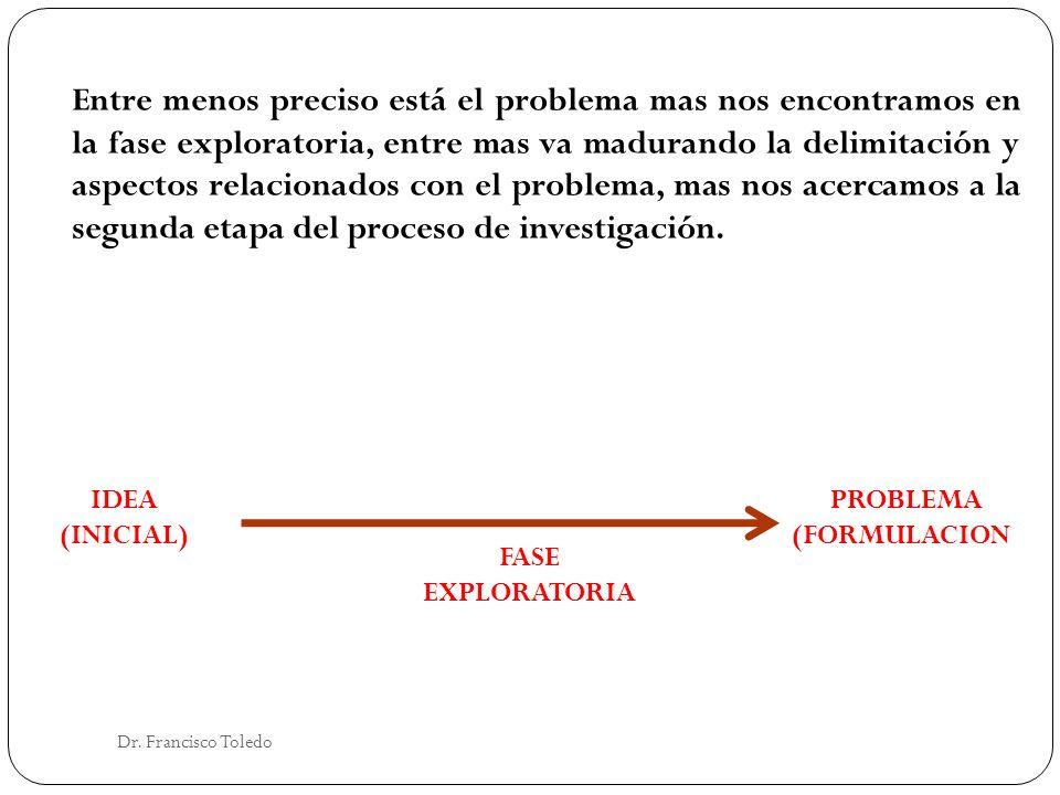 Entre menos preciso está el problema mas nos encontramos en la fase exploratoria, entre mas va madurando la delimitación y aspectos relacionados con el problema, mas nos acercamos a la segunda etapa del proceso de investigación.