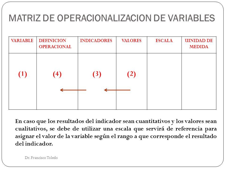 MATRIZ DE OPERACIONALIZACION DE VARIABLES