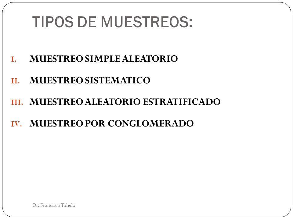 TIPOS DE MUESTREOS: MUESTREO SIMPLE ALEATORIO MUESTREO SISTEMATICO