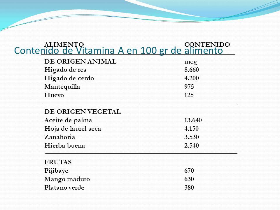 Contenido de Vitamina A en 100 gr de alimento