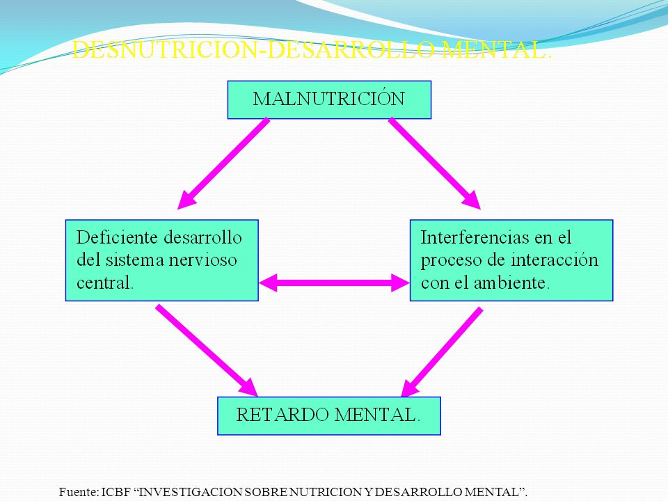 Fuente: ICBF INVESTIGACION SOBRE NUTRICION Y DESARROLLO MENTAL .