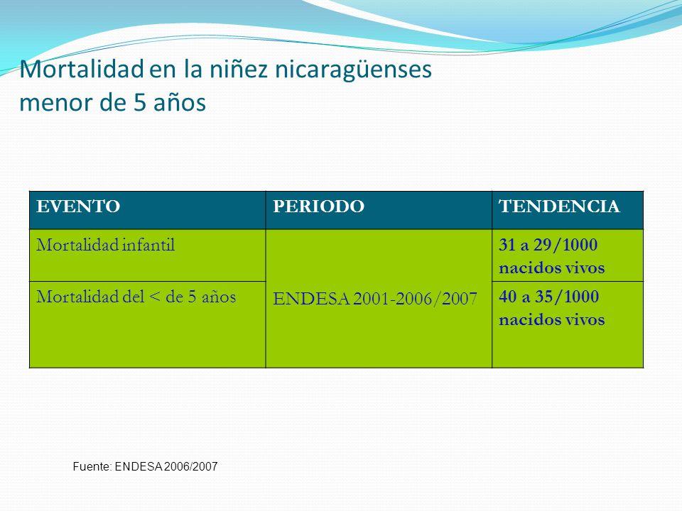 Mortalidad en la niñez nicaragüenses menor de 5 años