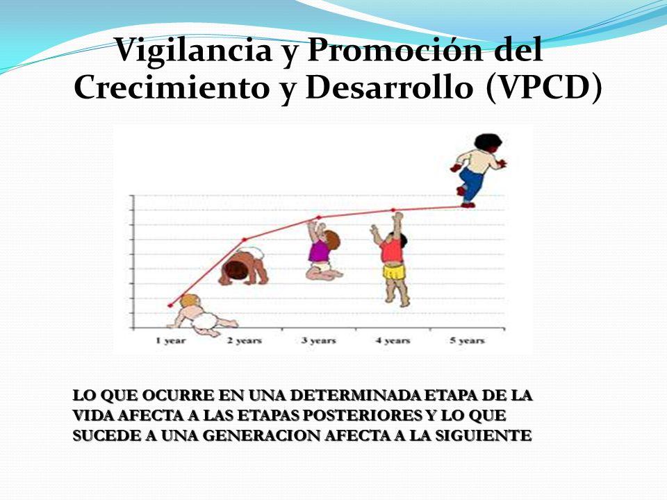 Vigilancia y Promoción del Crecimiento y Desarrollo (VPCD)