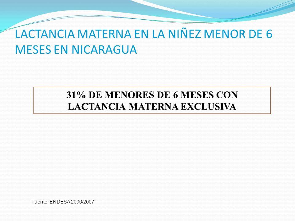 LACTANCIA MATERNA EN LA NIÑEZ MENOR DE 6 MESES EN NICARAGUA