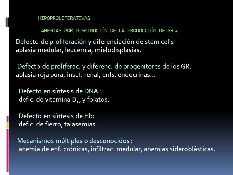 HIPOPROLIFERATIVAS ANEMIAS POR DISMINUCIÓN DE LA PRODUCCIÓN DE GR.