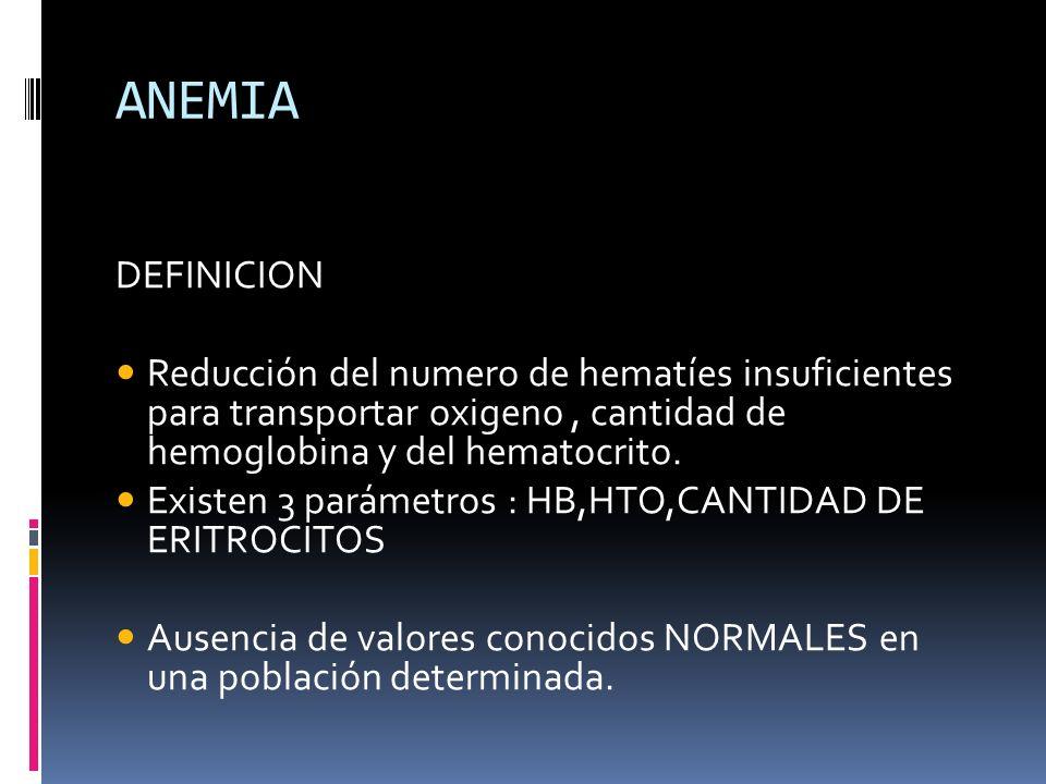 ANEMIA DEFINICION. Reducción del numero de hematíes insuficientes para transportar oxigeno , cantidad de hemoglobina y del hematocrito.
