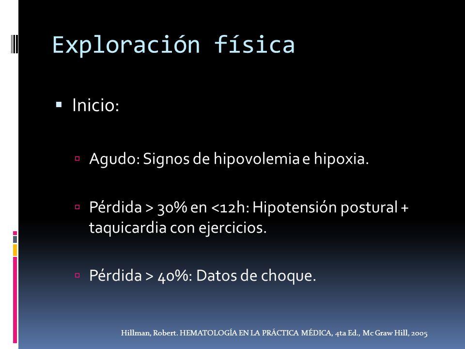 Exploración física Inicio: Agudo: Signos de hipovolemia e hipoxia.