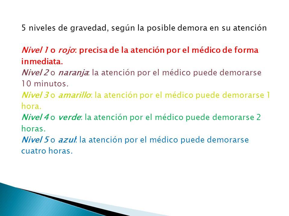 5 niveles de gravedad, según la posible demora en su atención Nivel 1 o rojo: precisa de la atención por el médico de forma inmediata.