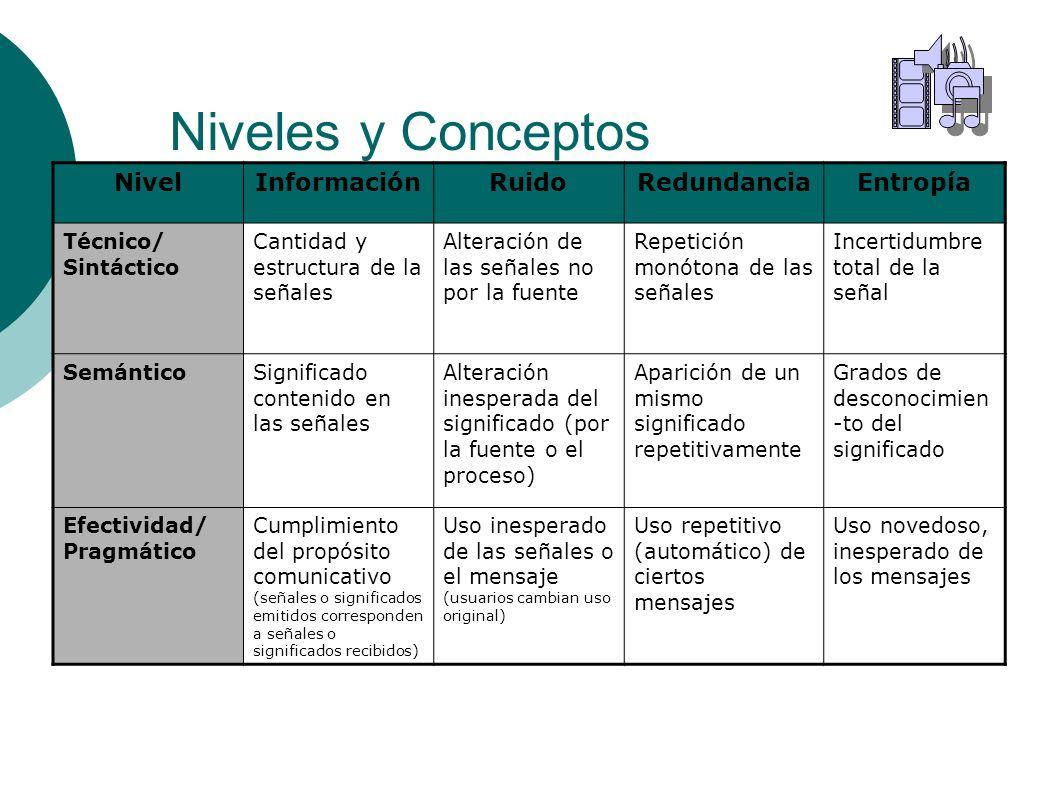 Niveles y Conceptos Nivel Información Ruido Redundancia Entropía