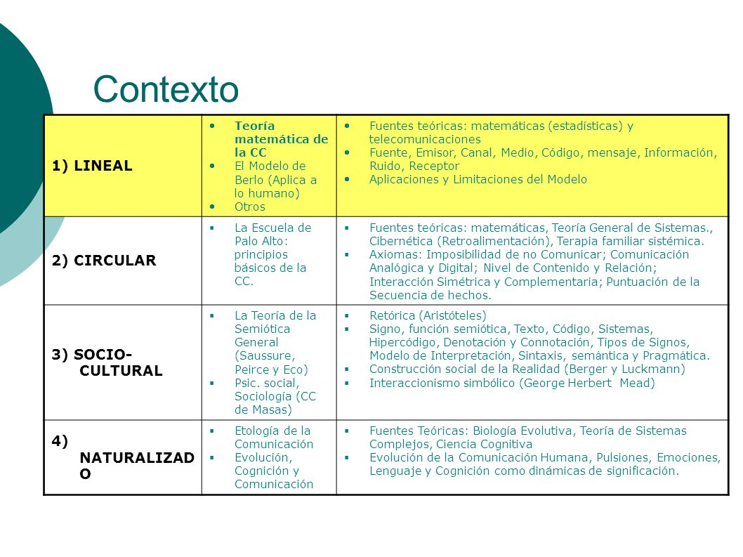 Contexto 1) LINEAL 2) CIRCULAR 3) SOCIO-CULTURAL 4) NATURALIZADO