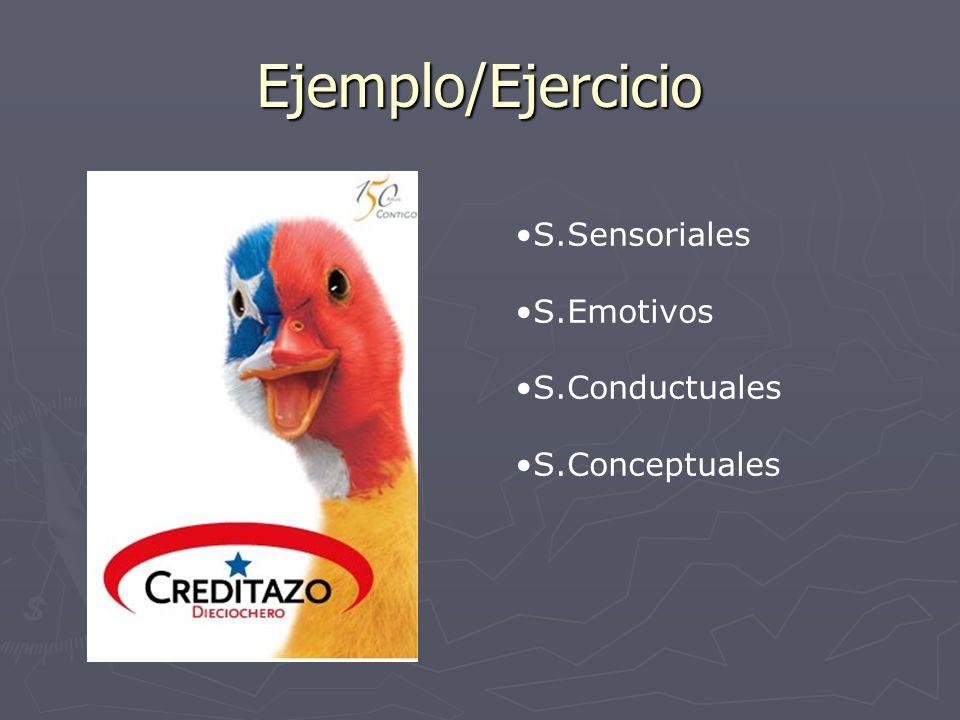 Ejemplo/Ejercicio S.Sensoriales S.Emotivos S.Conductuales