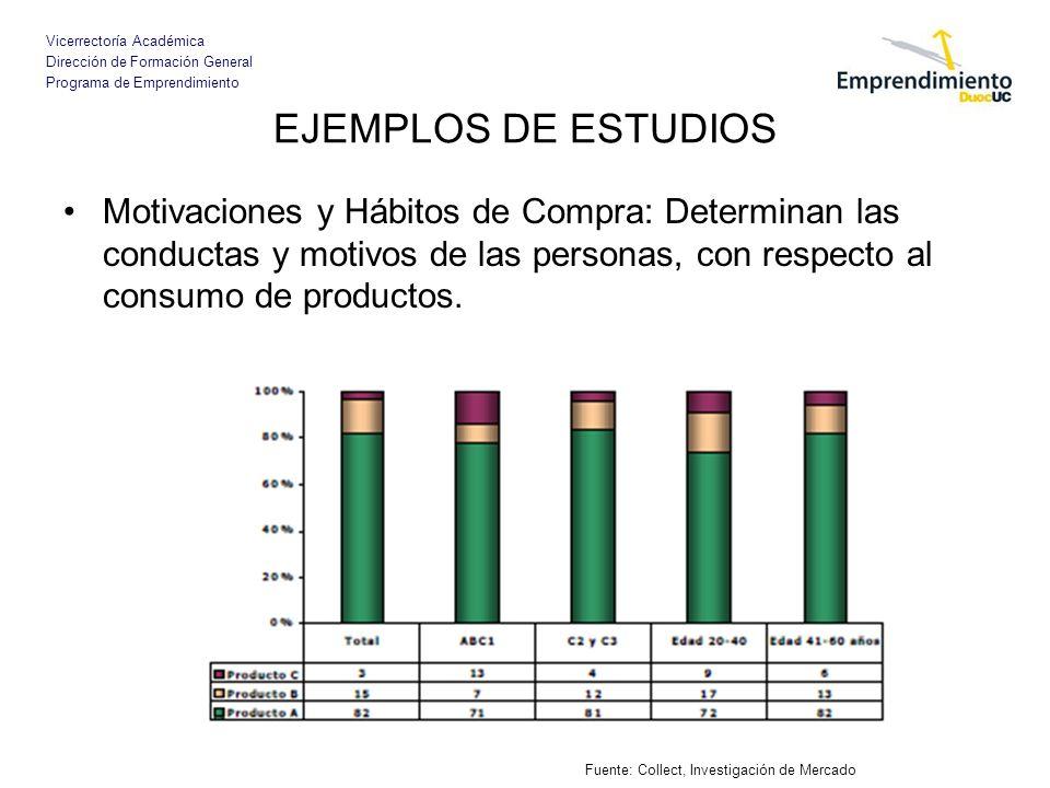 EJEMPLOS DE ESTUDIOS Motivaciones y Hábitos de Compra: Determinan las conductas y motivos de las personas, con respecto al consumo de productos.