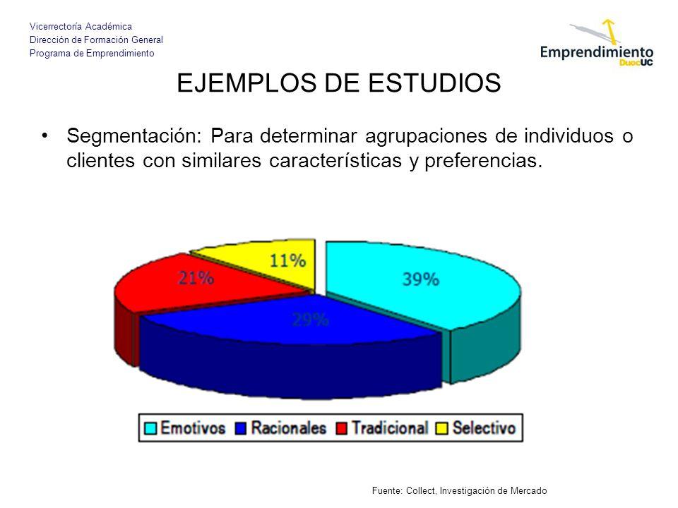 EJEMPLOS DE ESTUDIOS Segmentación: Para determinar agrupaciones de individuos o clientes con similares características y preferencias.