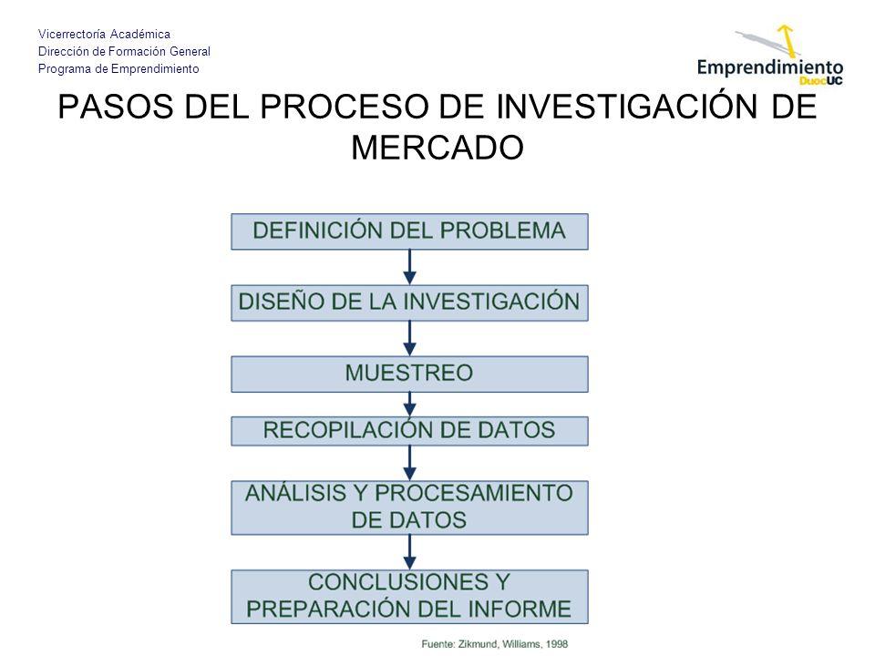 PASOS DEL PROCESO DE INVESTIGACIÓN DE MERCADO