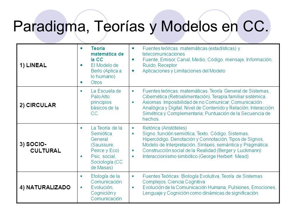 Paradigma, Teorías y Modelos en CC.