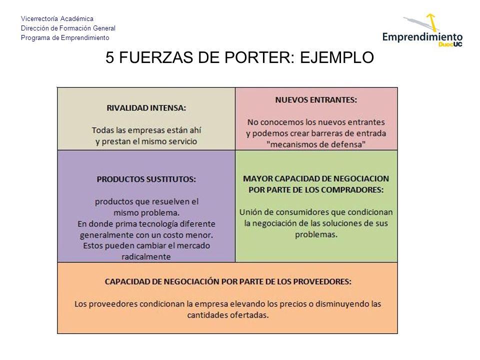 5 FUERZAS DE PORTER: EJEMPLO