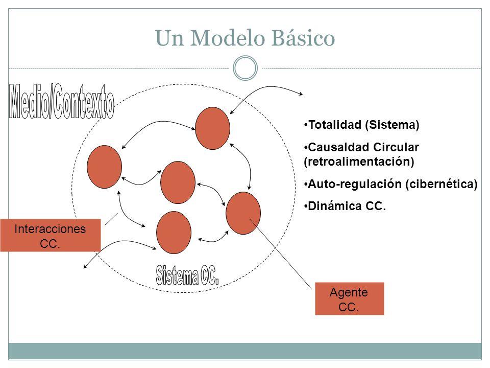 Un Modelo Básico Medio/Contexto Sistema CC. Totalidad (Sistema)