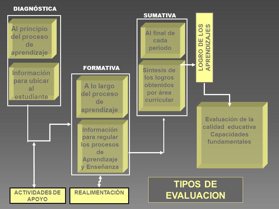 TIPOS DE EVALUACION Al principio del proceso de aprendizaje