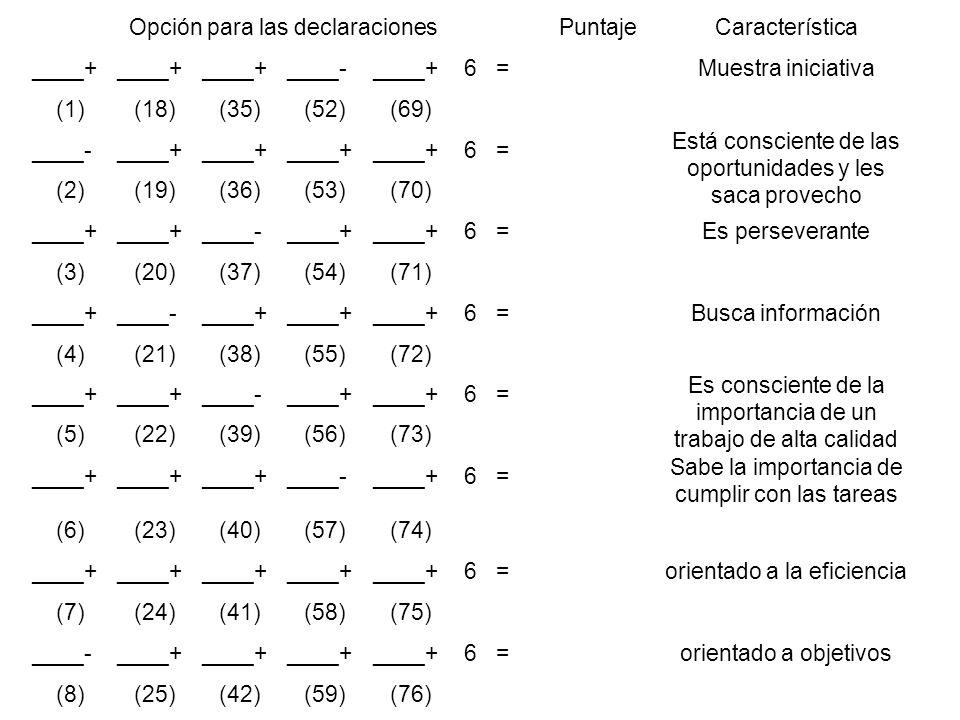 Opción para las declaraciones Puntaje Característica ____+ ____- 6 =