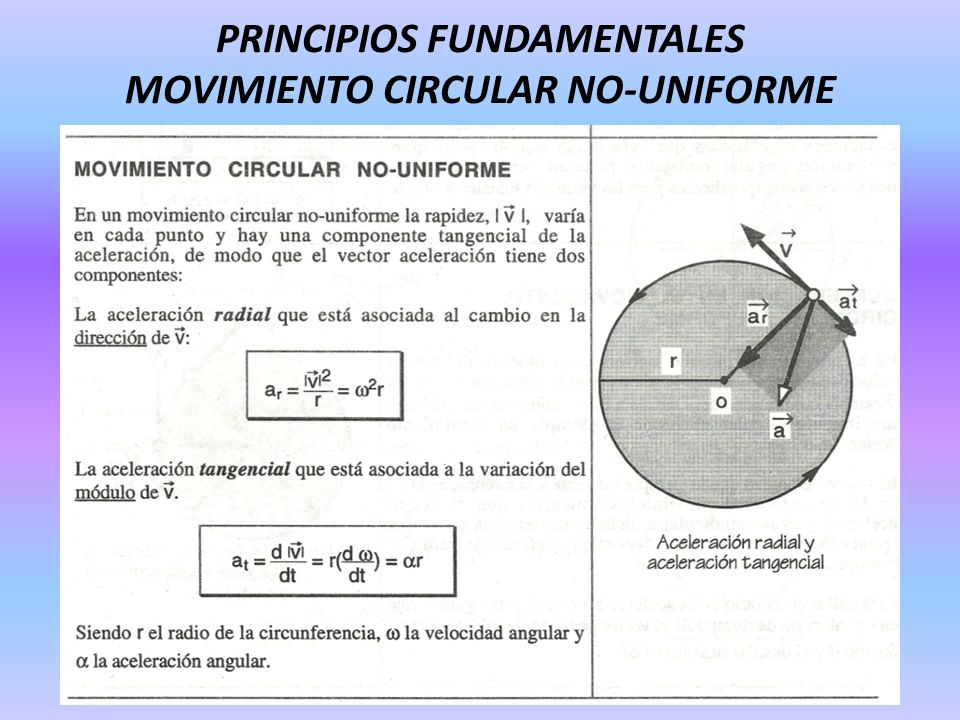 PRINCIPIOS FUNDAMENTALES MOVIMIENTO CIRCULAR NO-UNIFORME