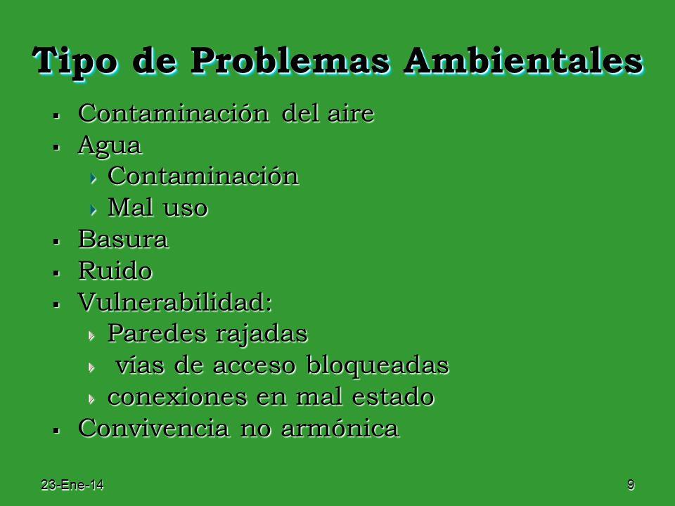 Tipo de Problemas Ambientales