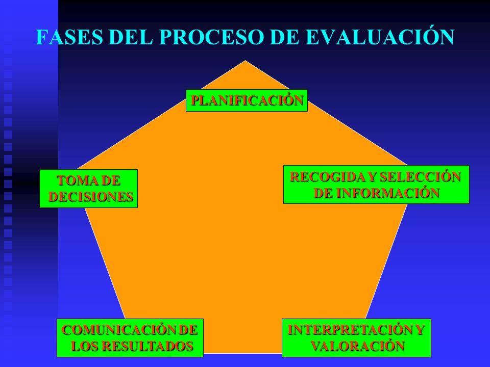 FASES DEL PROCESO DE EVALUACIÓN