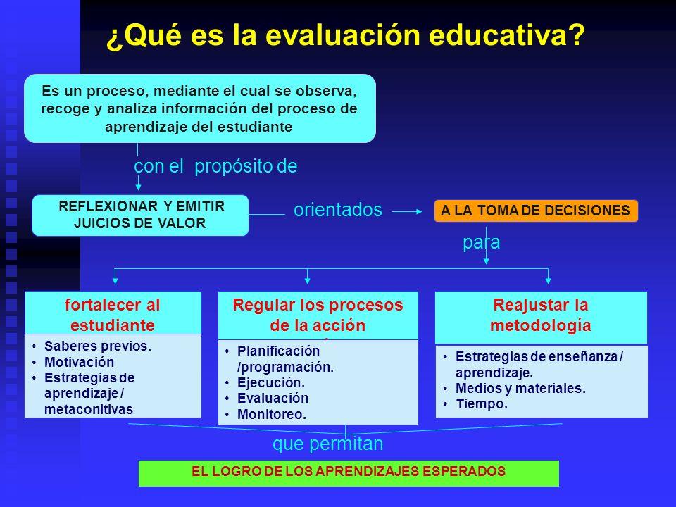 ¿Qué es la evaluación educativa