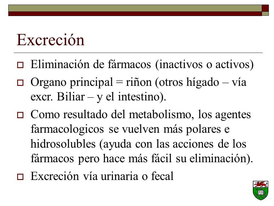Excreción Eliminación de fármacos (inactivos o activos)