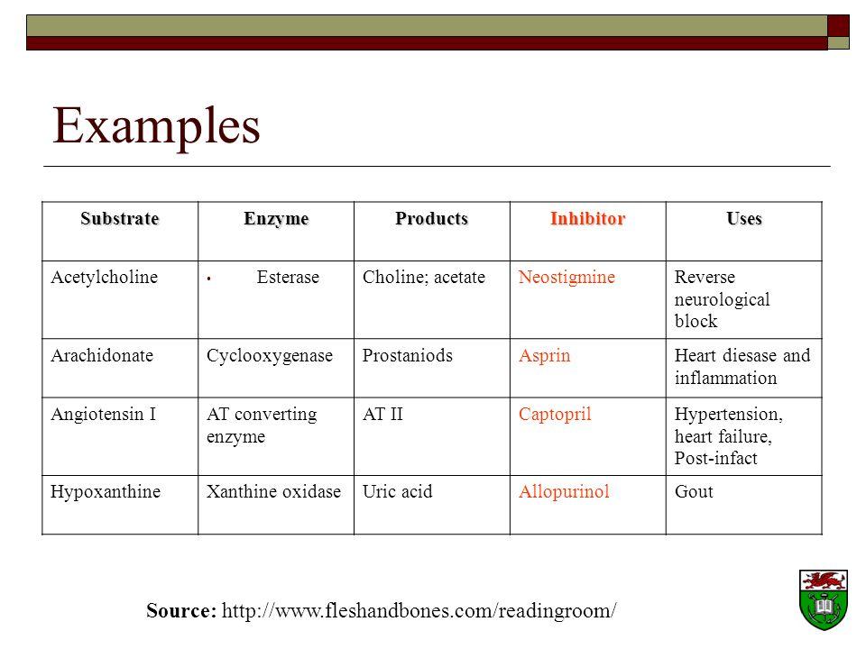 Examples Source: http://www.fleshandbones.com/readingroom/ Substrate
