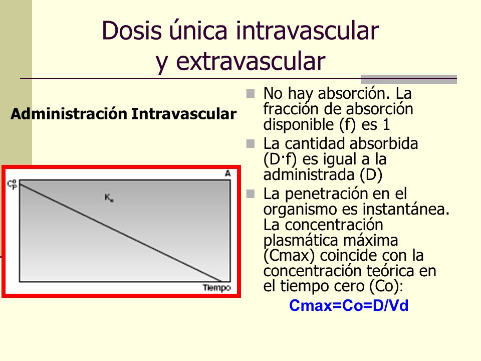 Dosis única intravascular y extravascular