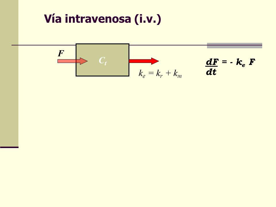 Vía intravenosa (i.v.) Ct F dF = - ke F dt ke = kr + km