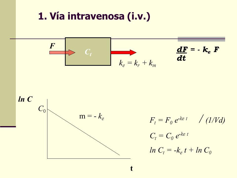 1. Vía intravenosa (i.v.) F Ct dF = - ke F dt ke = kr + km ln C C0