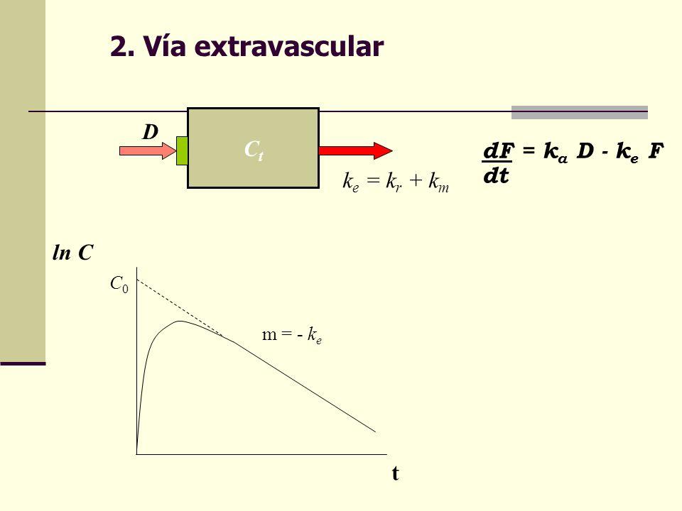 2. Vía extravascular D Ct dF = ka D - ke F dt ke = kr + km ln C t C0