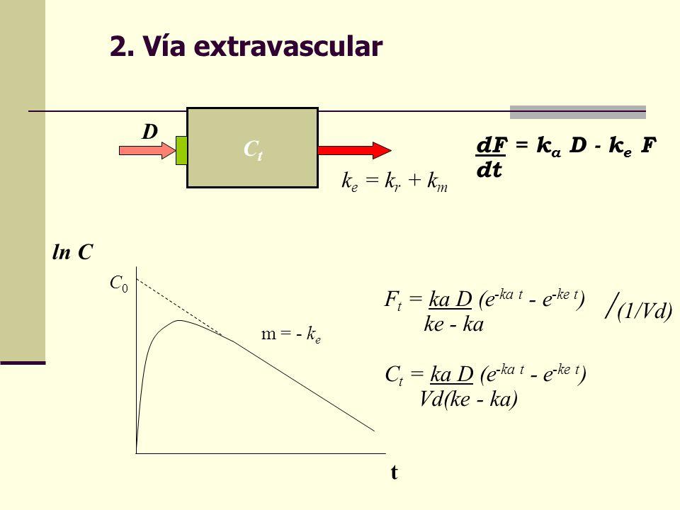 2. Vía extravascular D Ct dF = ka D - ke F dt ke = kr + km ln C